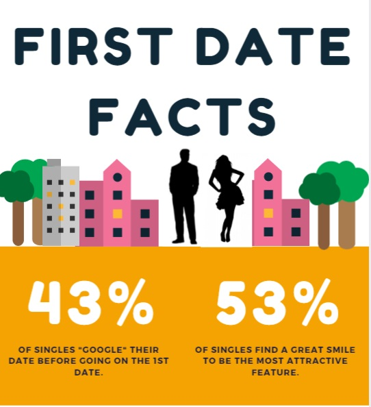 Some Important Dating Tips on First Date